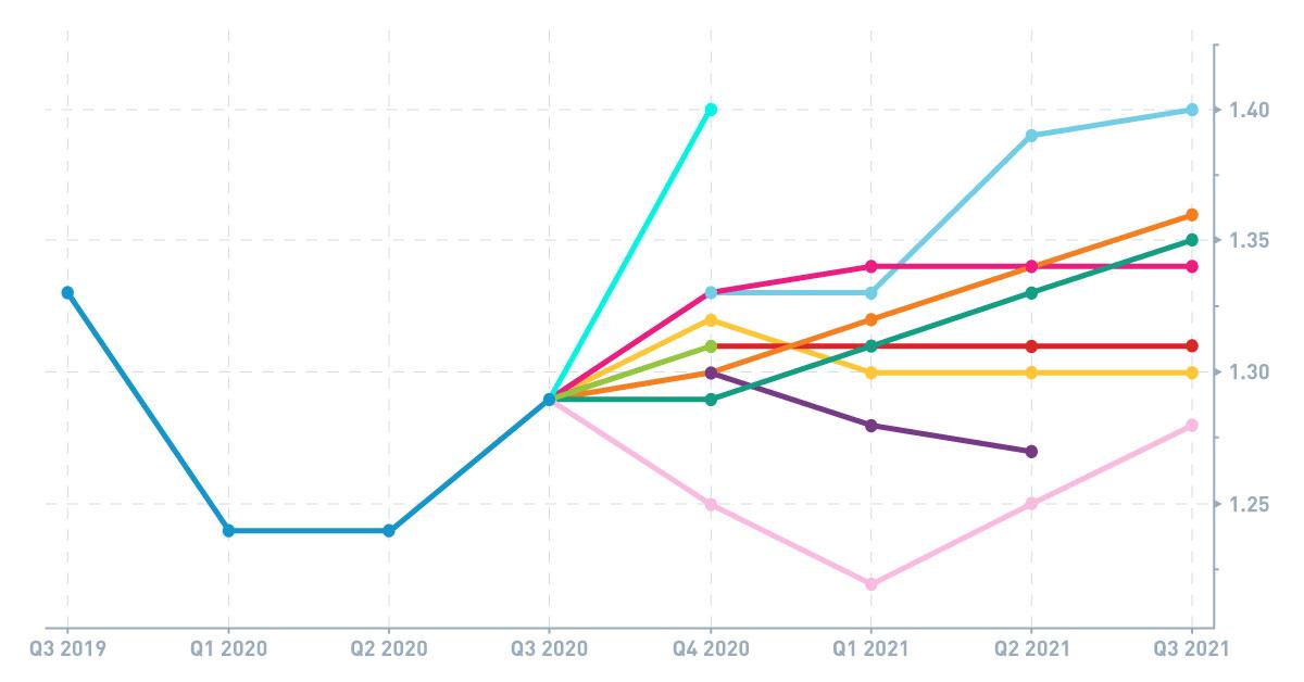 GBPUSD forecast Graph Forecast Next 6 Months
