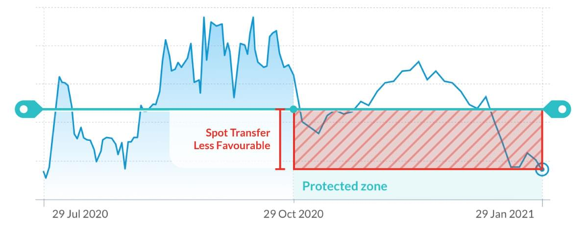 FX Option is less favourable then current Spot