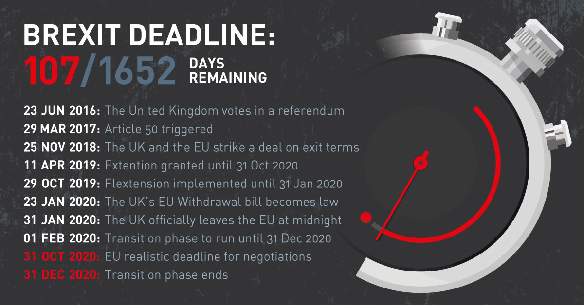 Brexit time running out - Keydates