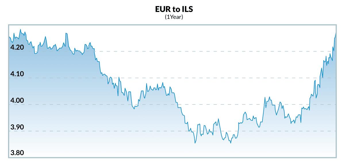 Euro vs Shekel 10 month high